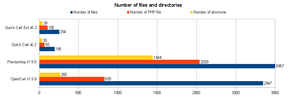 Number of files and directories in Quick.Cart, PrestaShop and OpenCart