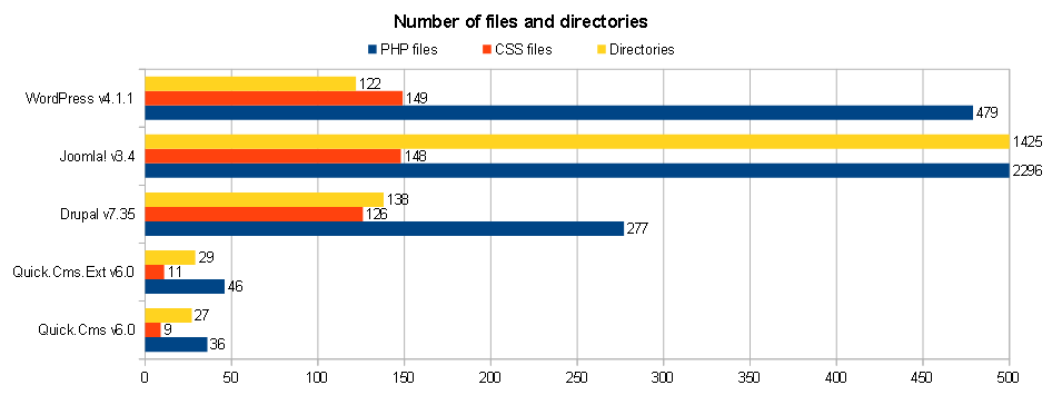 Number of files and directories in Quick.Cms, Joomla!, WordPress and Drupal